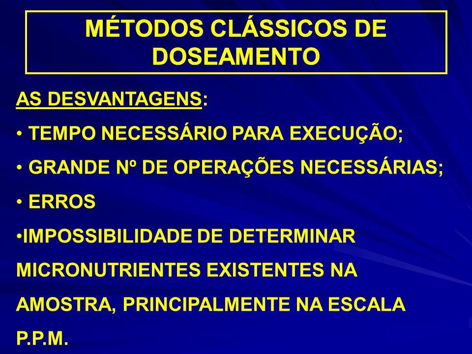MÉTODOS CLÁSSICOS DE DOSEAMENTO MÉTODOS CLÁSSICOS DE DOSEAMENTO