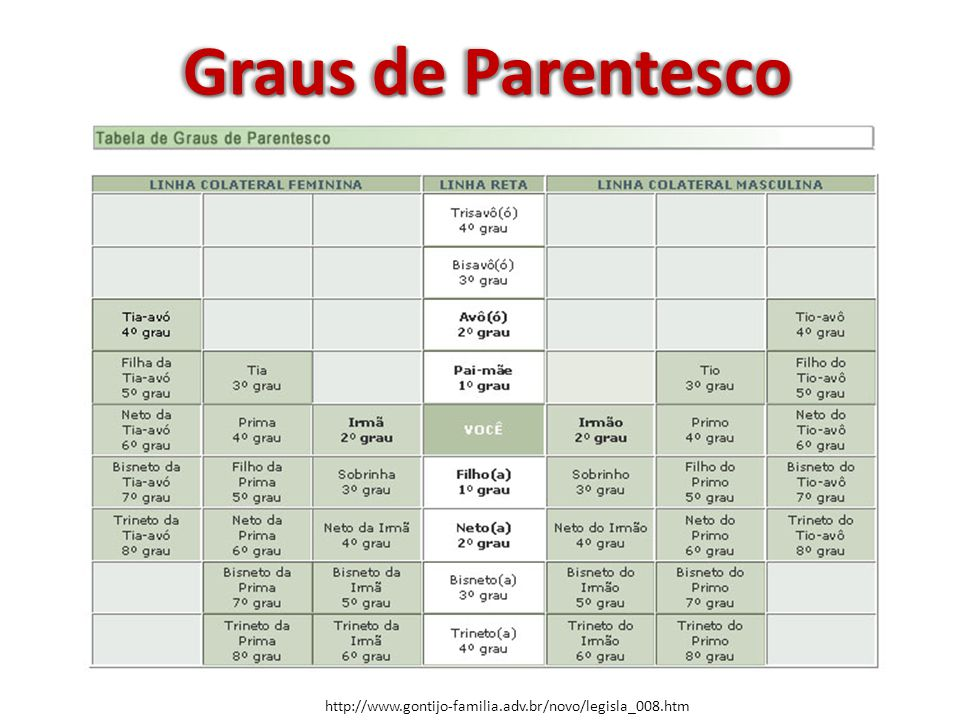 c37b968e4 Graus de Parentesco - ppt video online carregar