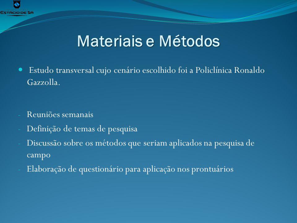 Materiais e Métodos Estudo transversal cujo cenário escolhido foi a Policlínica Ronaldo Gazzolla. Reuniões semanais.