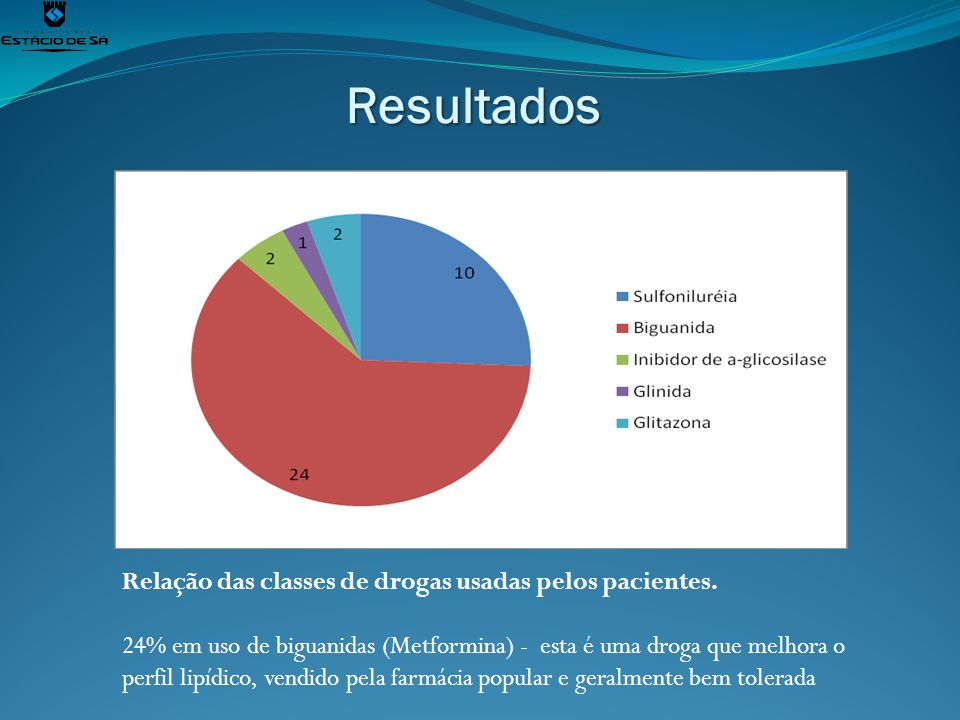 Resultados Relação das classes de drogas usadas pelos pacientes.