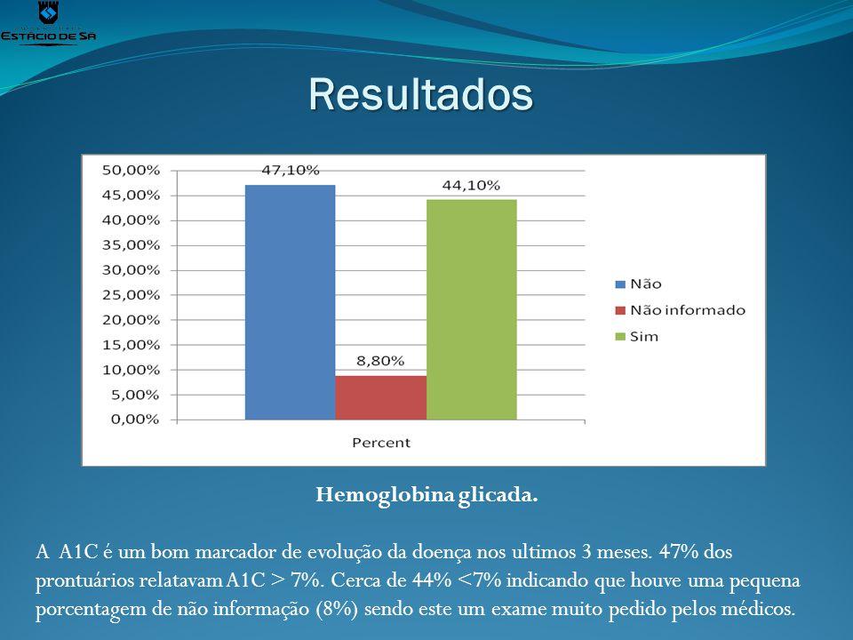 Resultados Hemoglobina glicada.