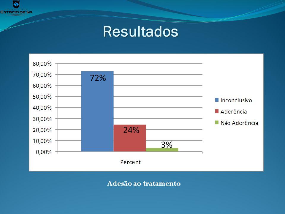 Resultados 72% 24% 3% Adesão ao tratamento