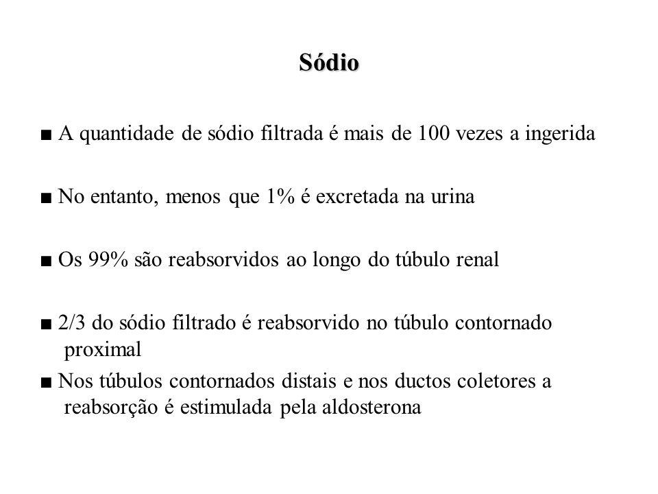 Sódio ■ A quantidade de sódio filtrada é mais de 100 vezes a ingerida