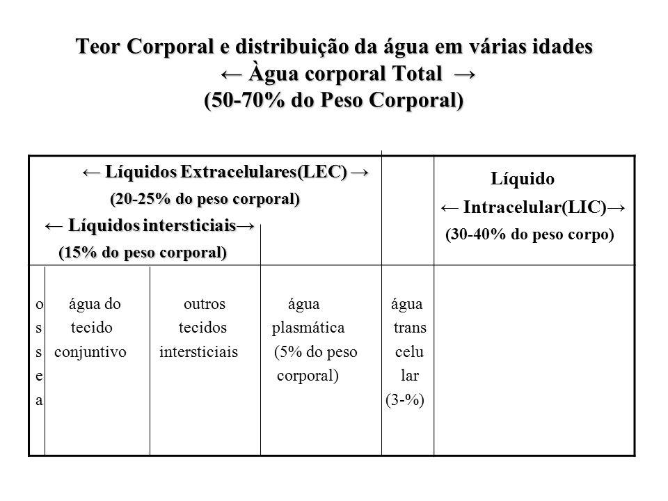 Teor Corporal e distribuição da água em várias idades ← Àgua corporal Total → (50-70% do Peso Corporal)