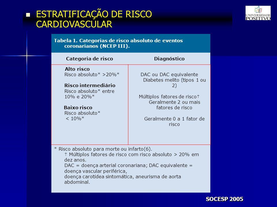 DAC ou DAC equivalente Diabetes melito (tipos 1 ou 2)