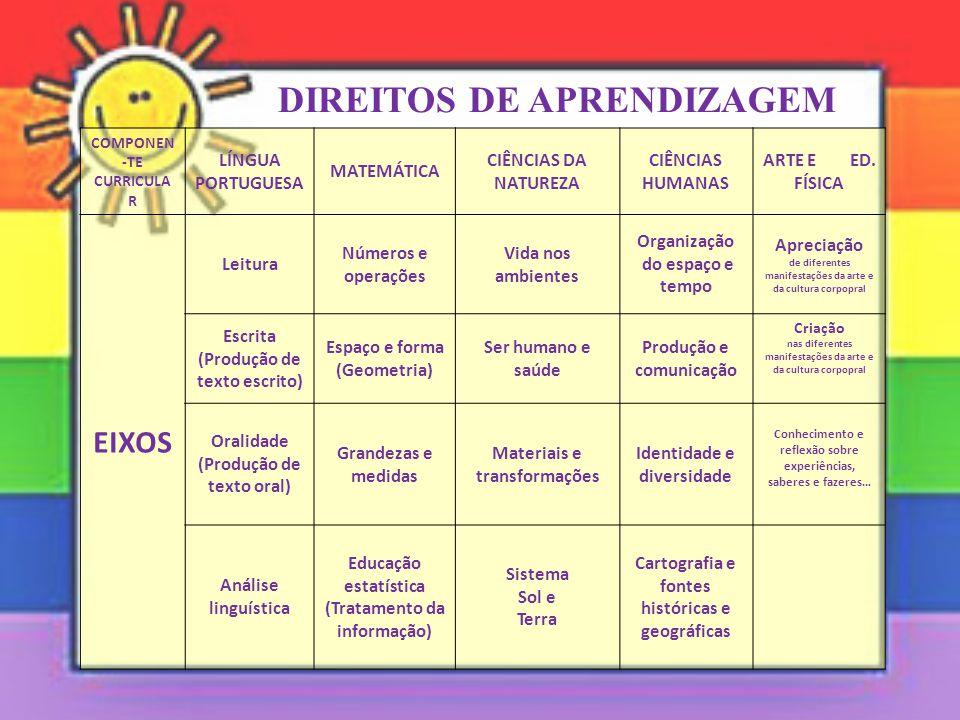 DIREITOS DE APRENDIZAGEM