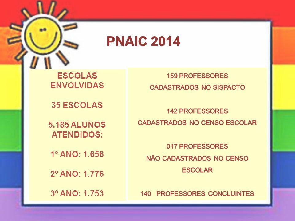 PNAIC 2014 ESCOLAS ENVOLVIDAS 35 ESCOLAS 5.185 ALUNOS ATENDIDOS: