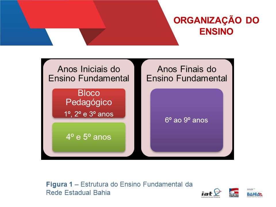 ORGANIZAÇÃO DO ENSINO Figura 1 – Estrutura do Ensino Fundamental da Rede Estadual Bahia