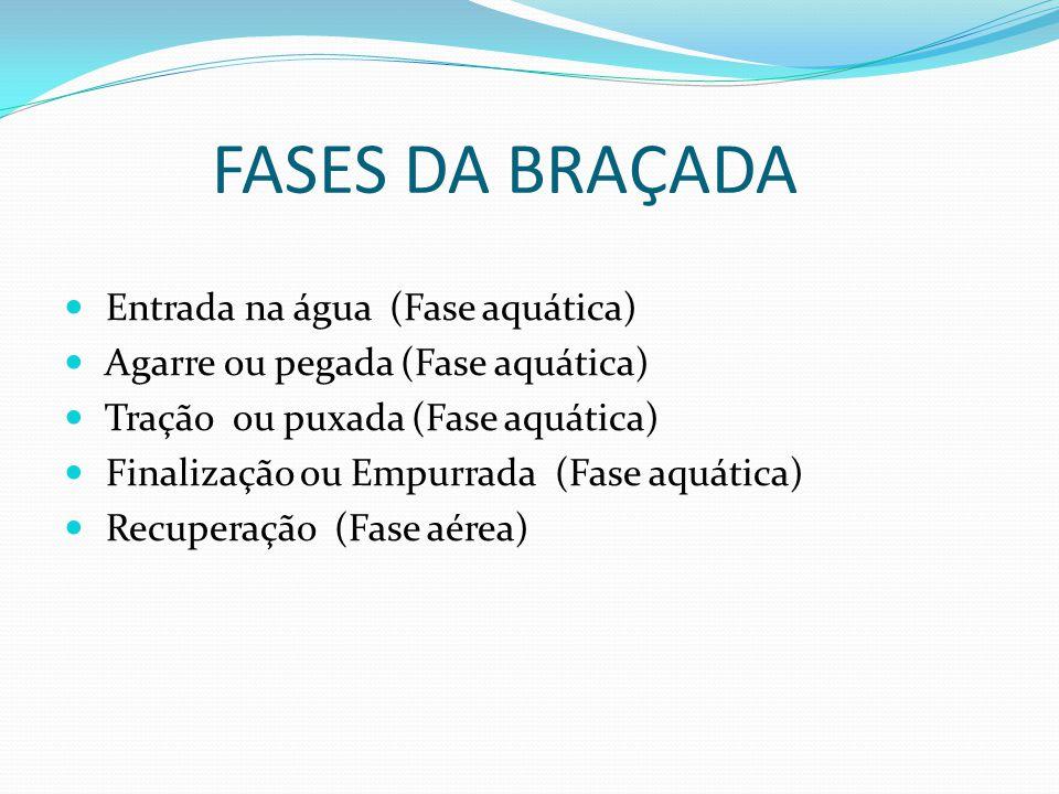 FASES DA BRAÇADA Entrada na água (Fase aquática)