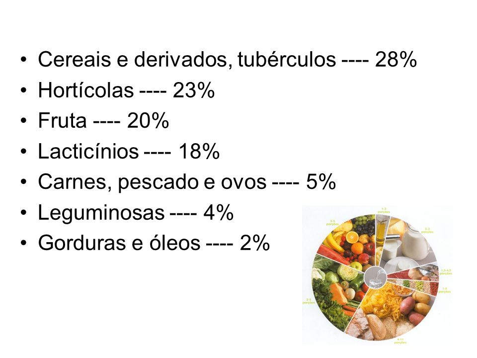 Cereais e derivados, tubérculos ---- 28%