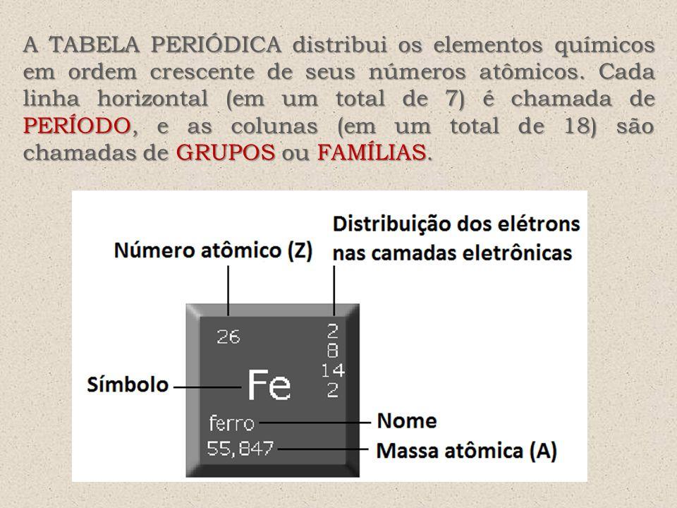 A TABELA PERIÓDICA distribui os elementos químicos em ordem crescente de seus números atômicos.