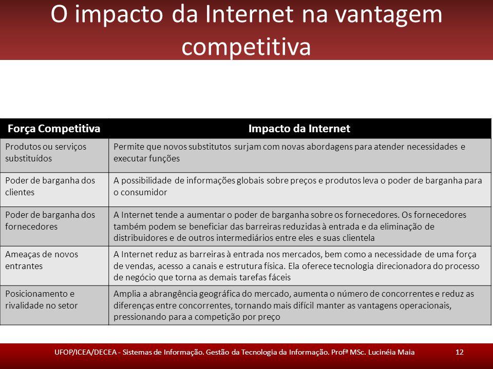 O impacto da Internet na vantagem competitiva
