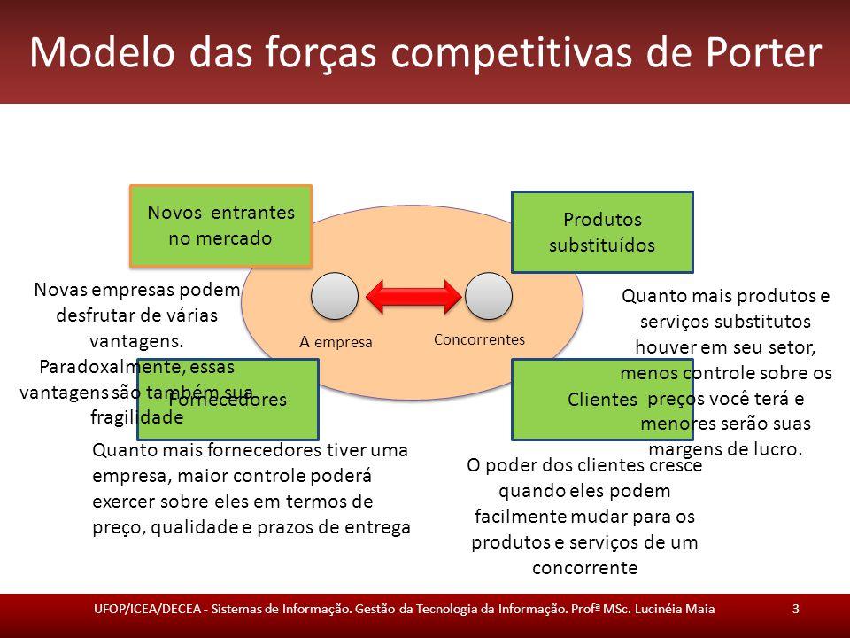 Modelo das forças competitivas de Porter