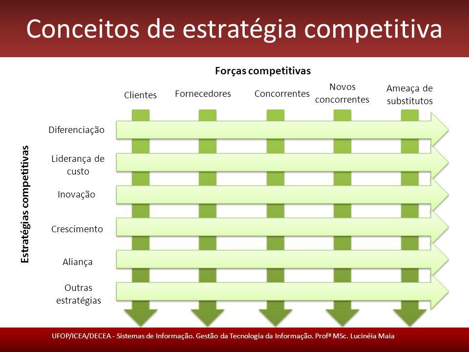 Conceitos de estratégia competitiva