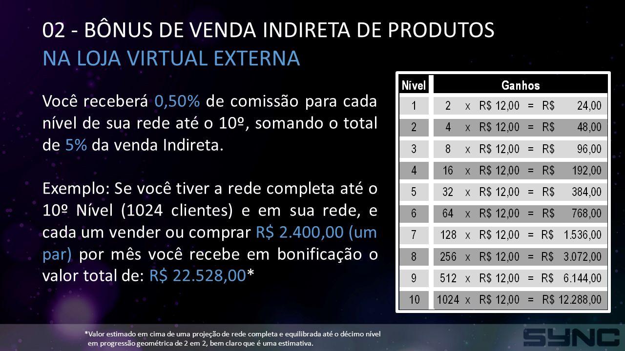 02 - BÔNUS DE VENDA INDIRETA DE PRODUTOS NA LOJA VIRTUAL EXTERNA