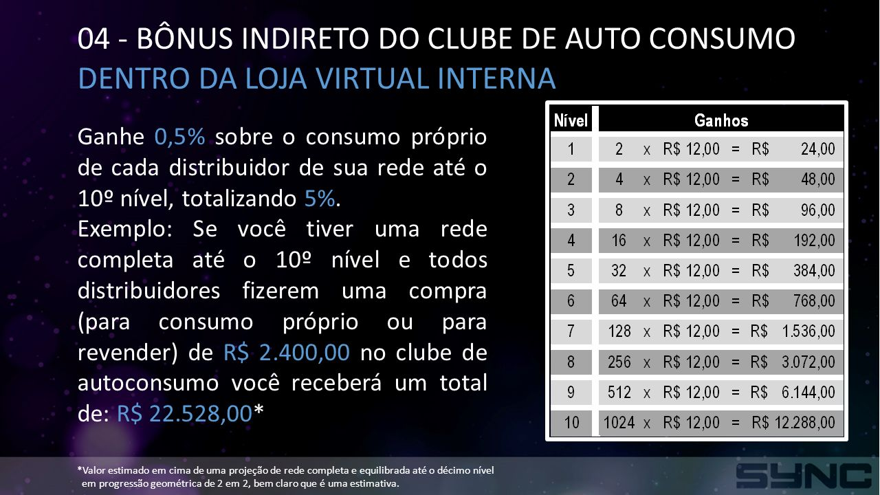 04 - BÔNUS INDIRETO DO CLUBE DE AUTO CONSUMO
