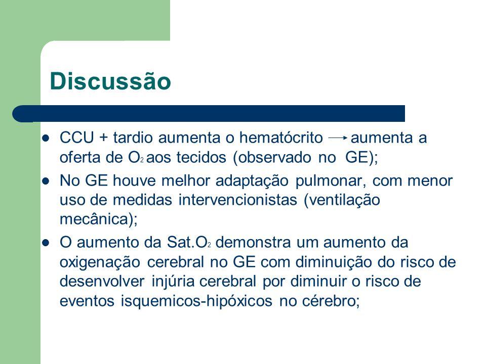 Discussão CCU + tardio aumenta o hematócrito aumenta a oferta de O2 aos tecidos (observado no GE);