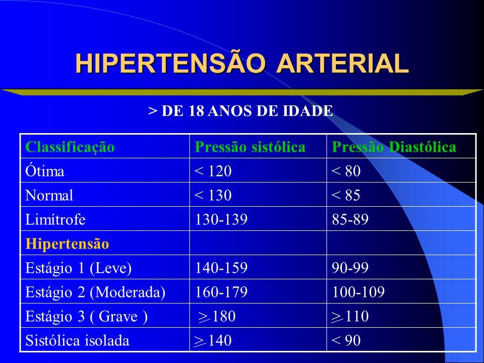 HIPERTENSÃO ARTERIAL > DE 18 ANOS DE IDADE Classificação