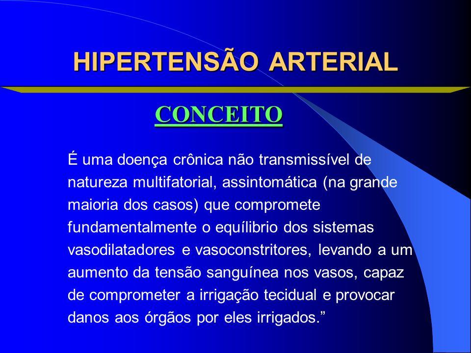 HIPERTENSÃO ARTERIAL CONCEITO