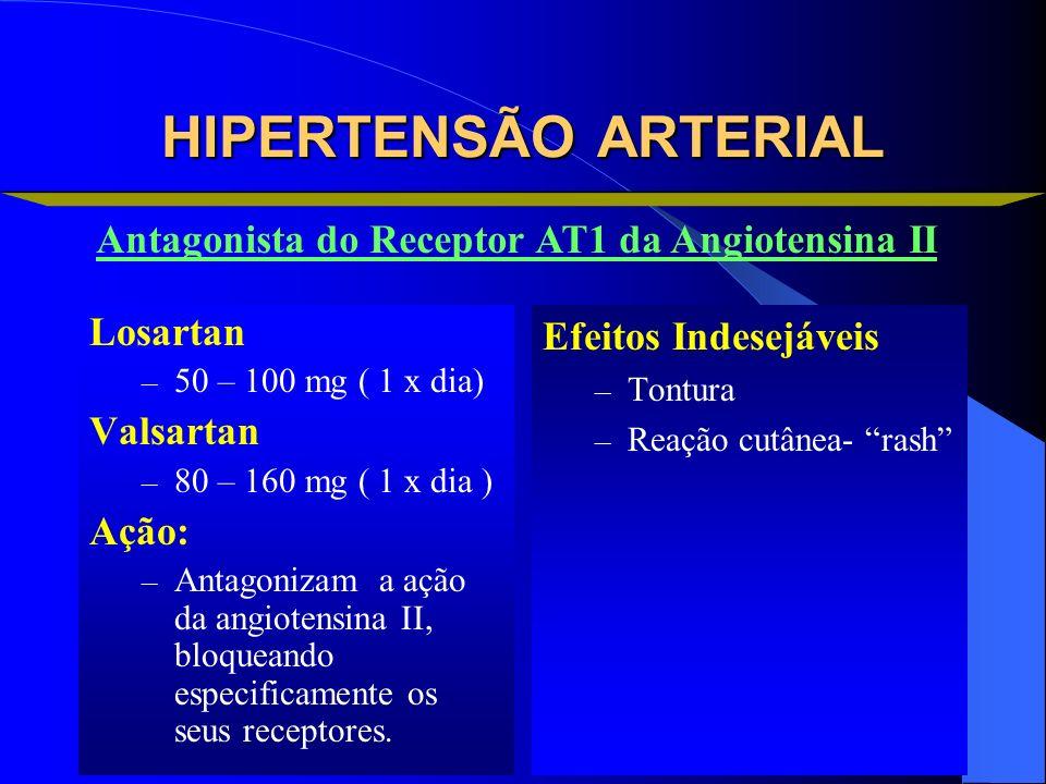 HIPERTENSÃO ARTERIAL Antagonista do Receptor AT1 da Angiotensina II