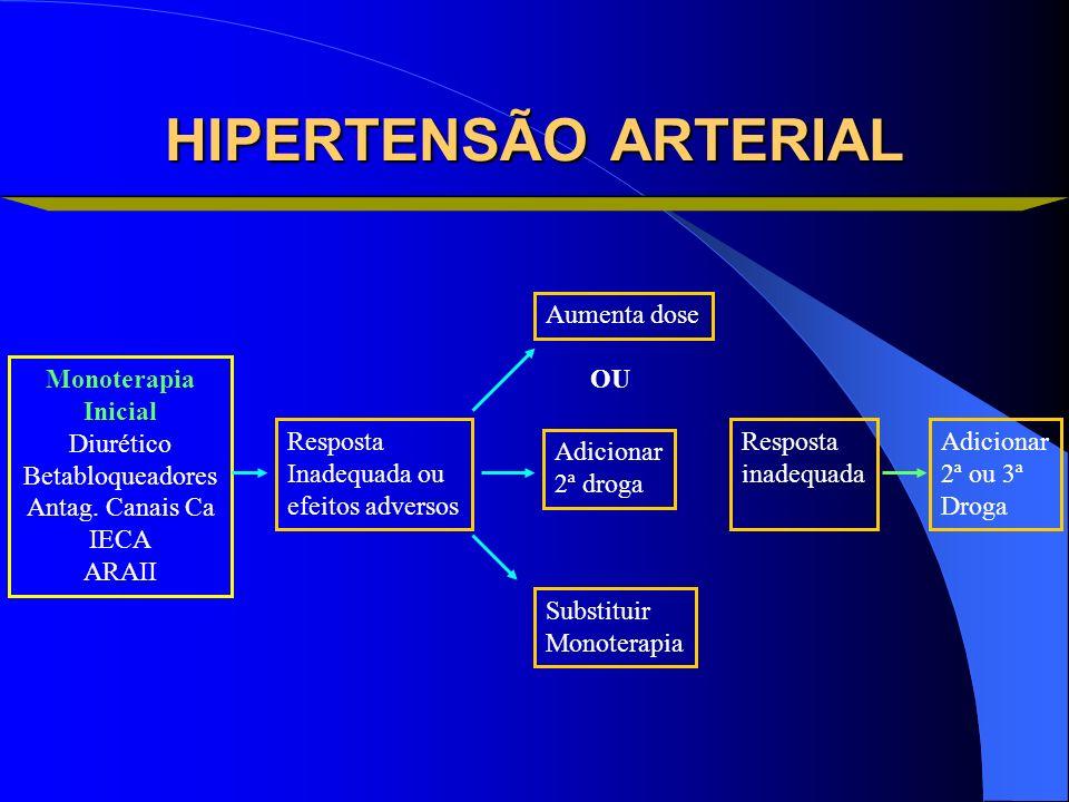 HIPERTENSÃO ARTERIAL Aumenta dose Monoterapia Inicial Diurético