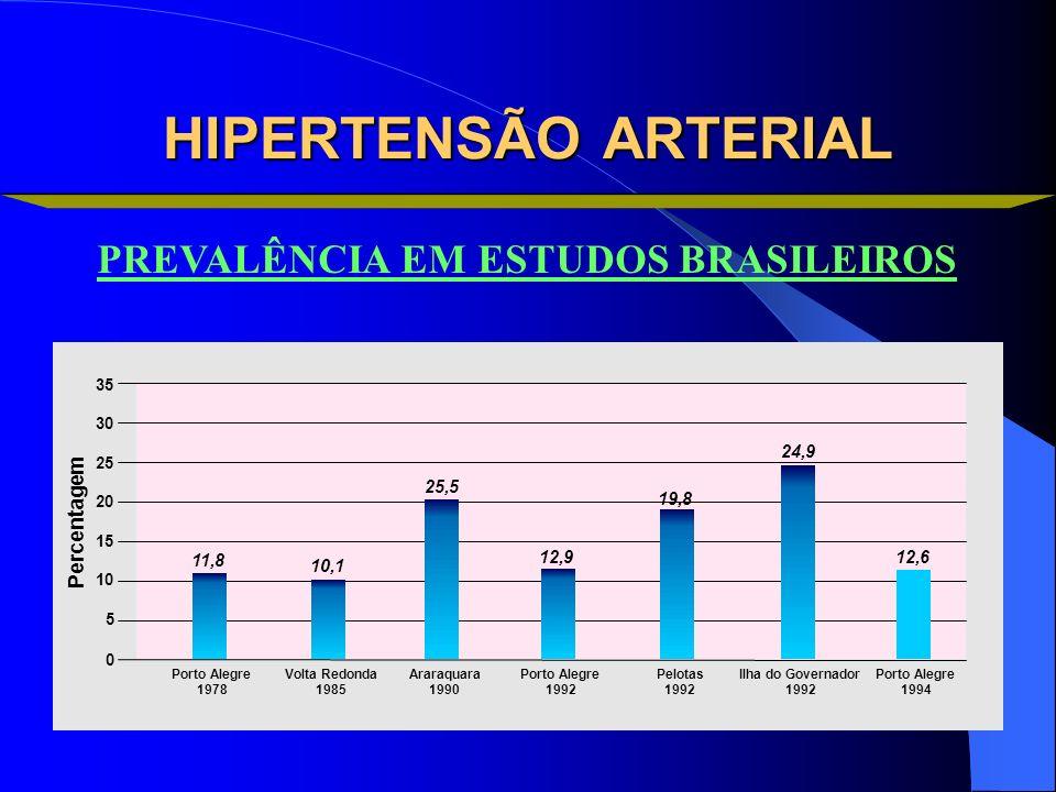 HIPERTENSÃO ARTERIAL PREVALÊNCIA EM ESTUDOS BRASILEIROS Percentagem