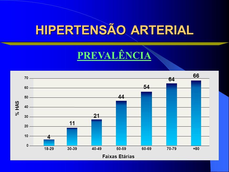 HIPERTENSÃO ARTERIAL PREVALÊNCIA 66 64 54 44 21 11 4 S A H %