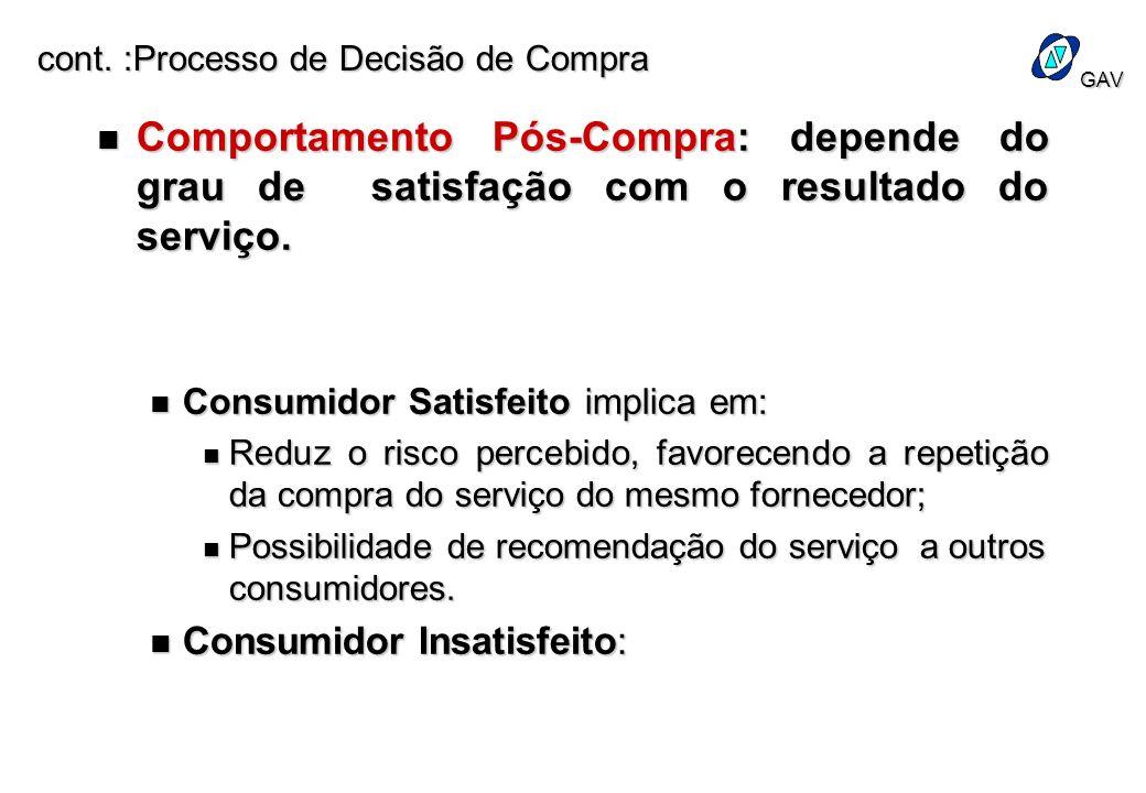 cont. :Processo de Decisão de Compra