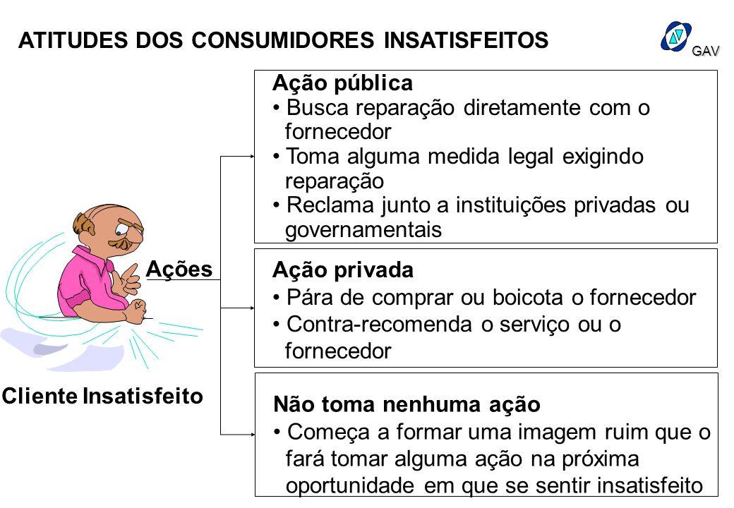 ATITUDES DOS CONSUMIDORES INSATISFEITOS