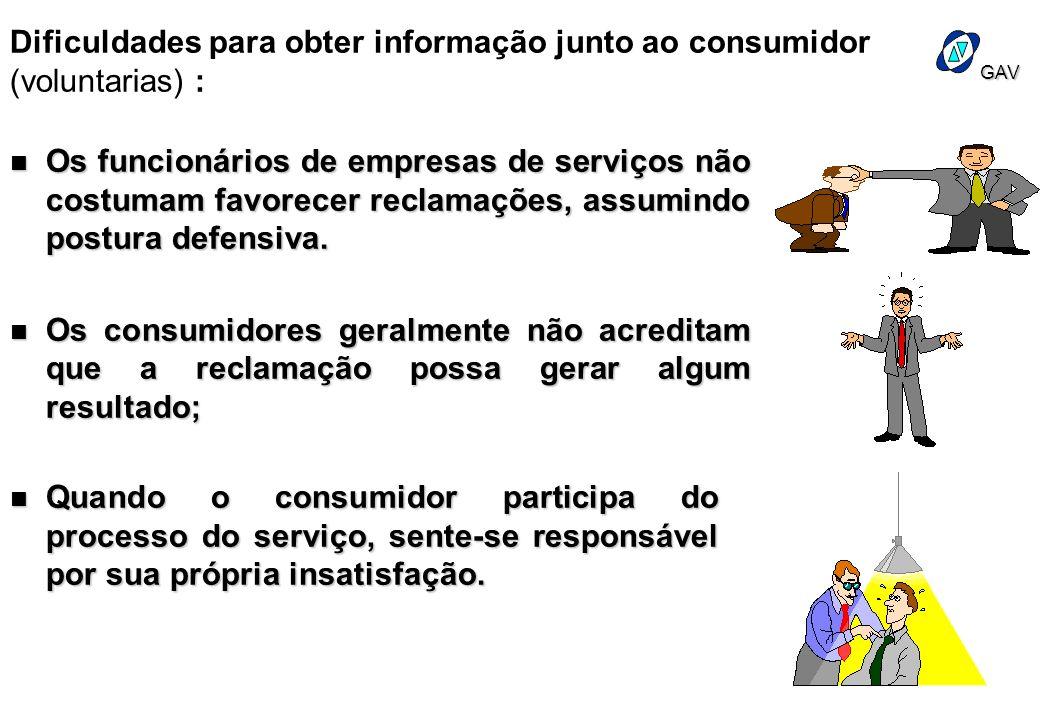 Dificuldades para obter informação junto ao consumidor (voluntarias) :