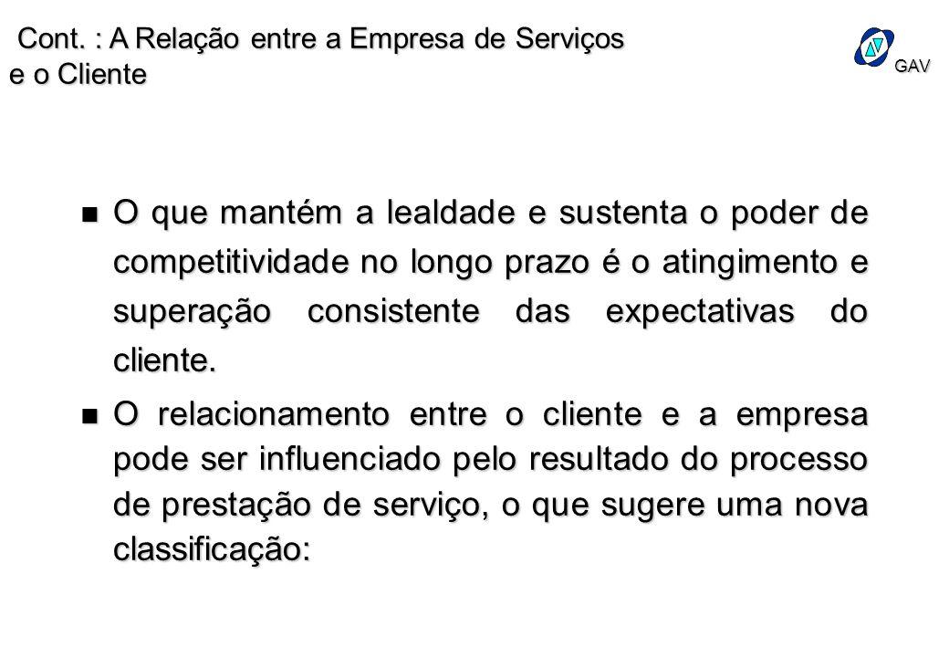 Cont. : A Relação entre a Empresa de Serviços e o Cliente