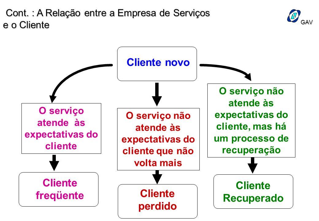 Cliente novo Cliente freqüente Cliente Recuperado Cliente perdido