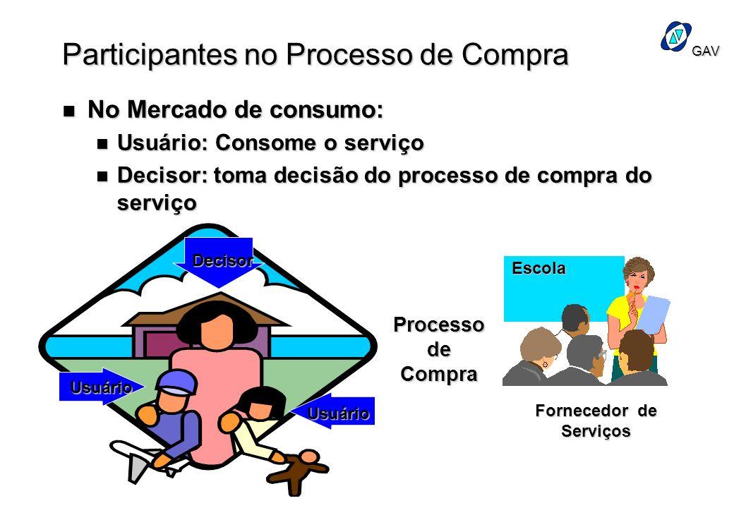 Participantes no Processo de Compra