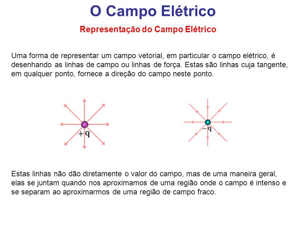 O Campo Elétrico Representação do Campo Elétrico