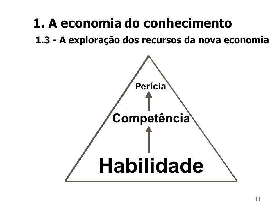 Habilidade 1. A economia do conhecimento Competência
