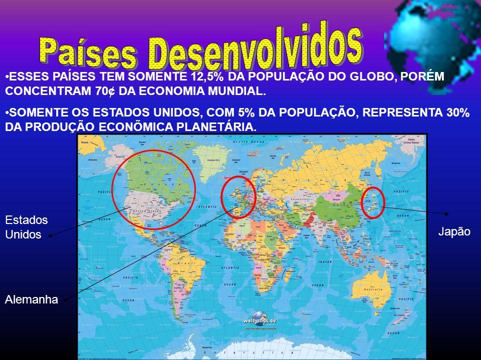 Países Desenvolvidos ESSES PAÍSES TEM SOMENTE 12,5% DA POPULAÇÃO DO GLOBO, PORÉM CONCENTRAM 70¢ DA ECONOMIA MUNDIAL.