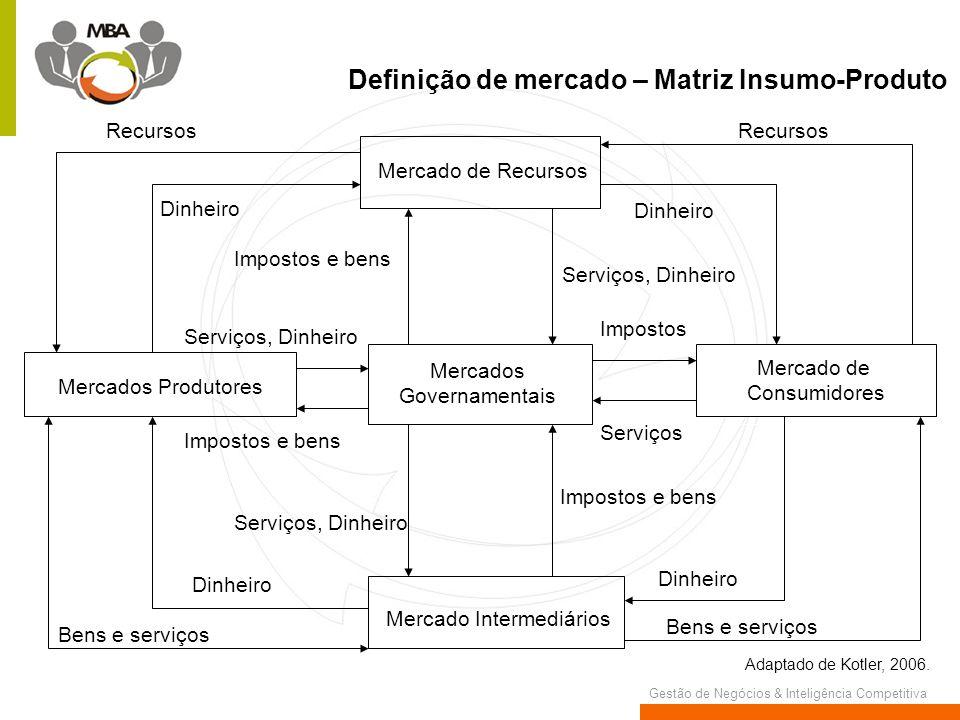 Definição de mercado – Matriz Insumo-Produto