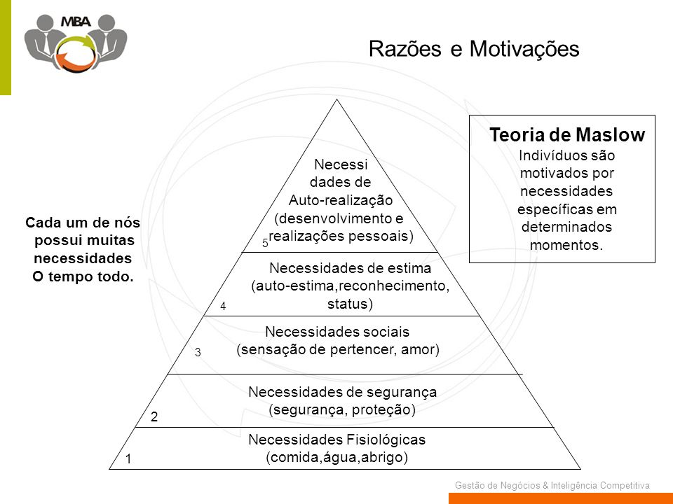 Razões e Motivações Teoria de Maslow