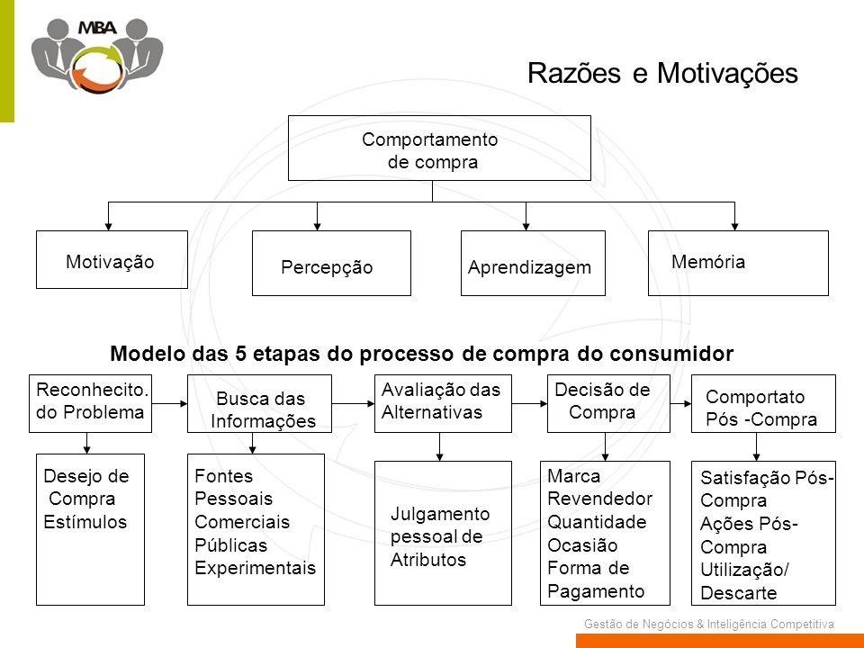 Razões e Motivações Comportamento. de compra. Motivação. Memória. Percepção. Aprendizagem.