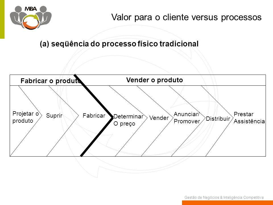Valor para o cliente versus processos