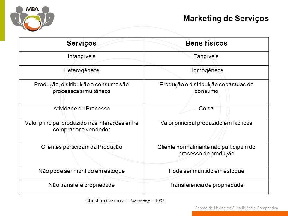 Marketing de Serviços Serviços Bens físicos Intangíveis Tangíveis