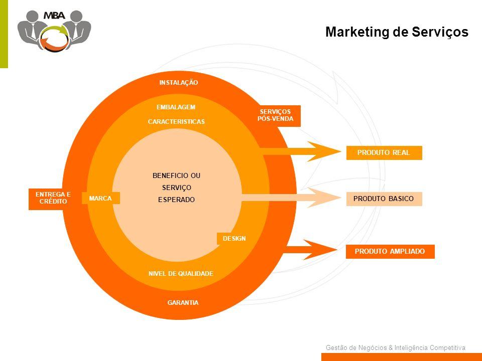 Marketing de Serviços PRODUTO REAL BENEFICIO OU SERVIÇO ESPERADO
