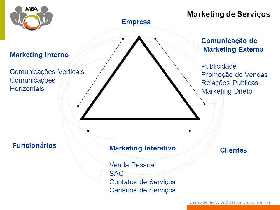 Marketing de Serviços Empresa Comunicação de Marketing Externa