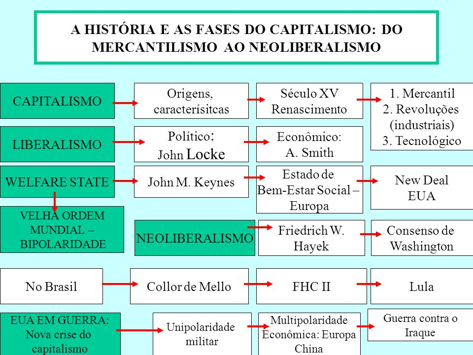 A HISTÓRIA E AS FASES DO CAPITALISMO: DO MERCANTILISMO AO NEOLIBERALISMO