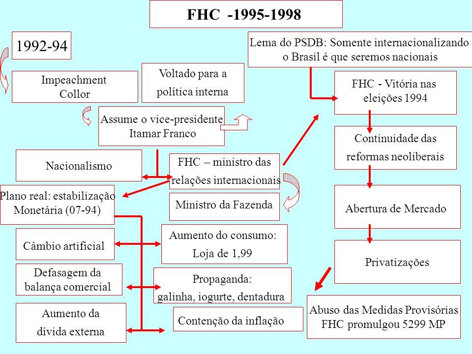FHC -1995-1998 1992-94 Lema do PSDB: Somente internacionalizando