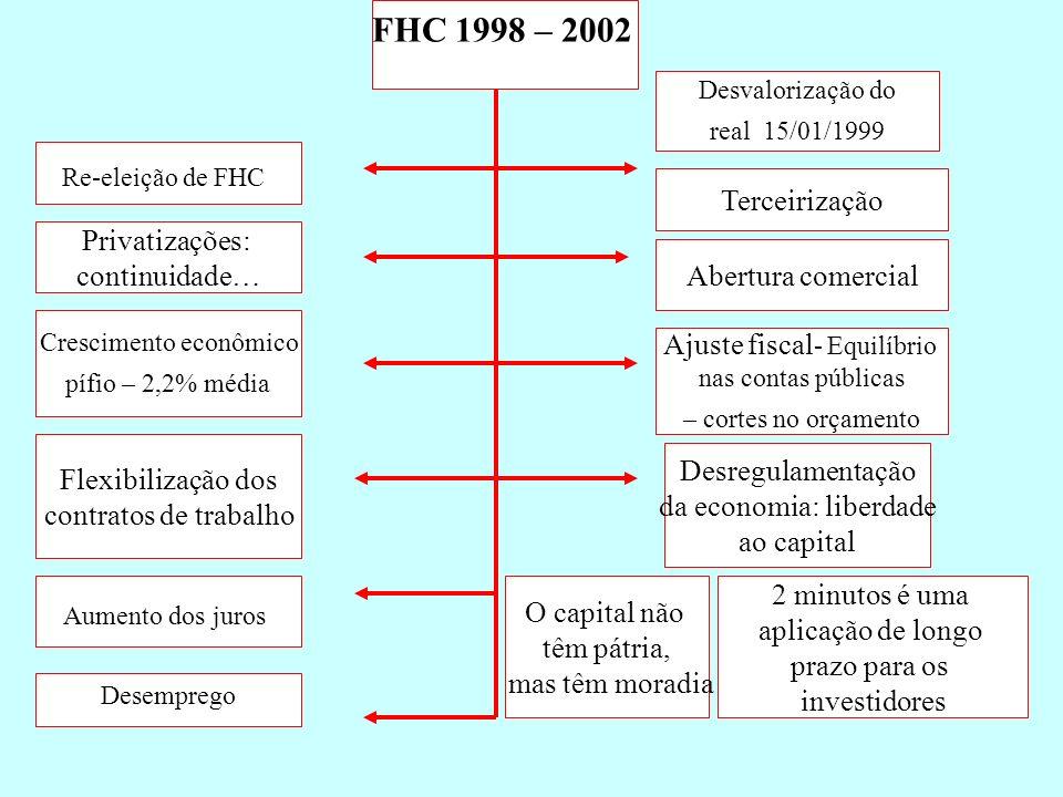 FHC 1998 – 2002 Terceirização Privatizações: continuidade…