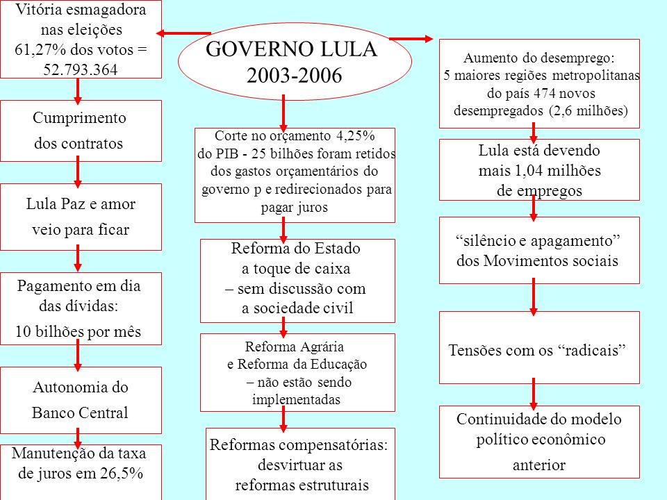 GOVERNO LULA 2003-2006 Vitória esmagadora nas eleições