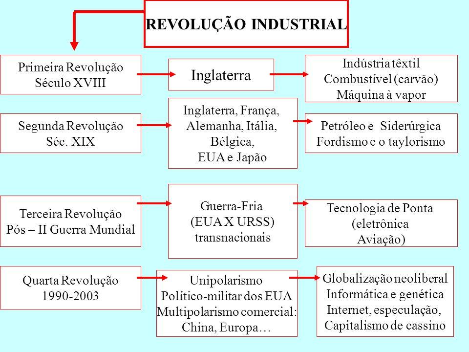 REVOLUÇÃO INDUSTRIAL Inglaterra Primeira Revolução Século XVIII