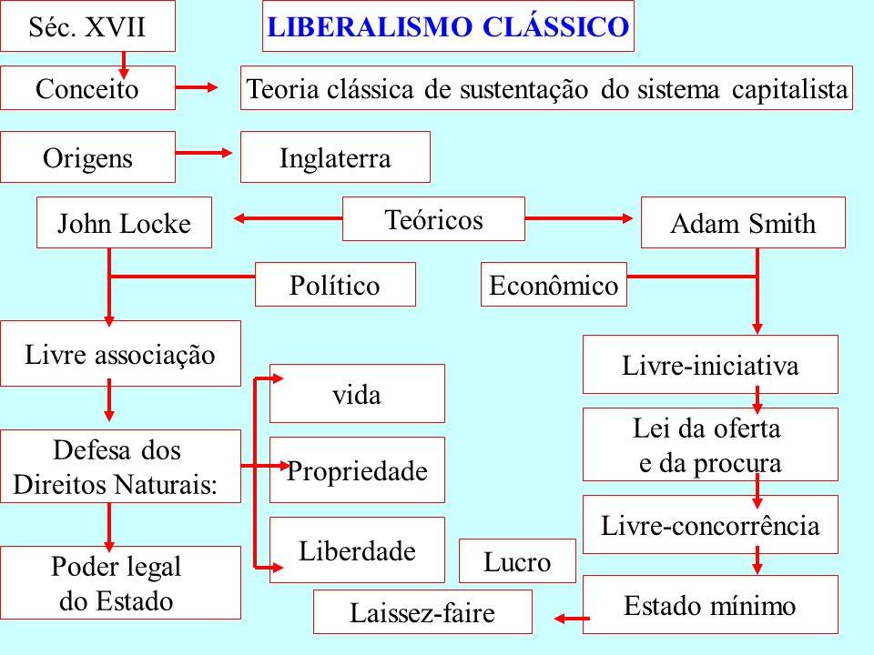 Teoria clássica de sustentação do sistema capitalista