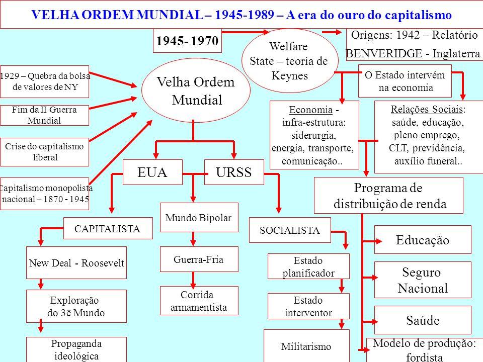 VELHA ORDEM MUNDIAL – 1945-1989 – A era do ouro do capitalismo
